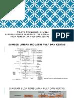 Sumber Limbah Industri Pulp & Kertas.pptx