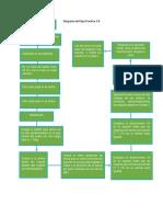 Diagrama de Flujo Practica 3