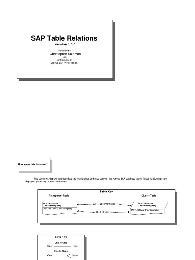 Sap Tables | Business
