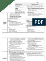 Megaloblastic Anemias Chart