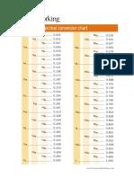 fw fraction decimal chart
