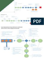 Diagramas Flujo de Procesos ERP 2017