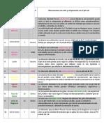 tabla de pH