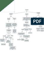Mapa Conceptual DSD 2