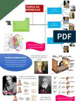Mapa de Teorias Del Aprendizaje