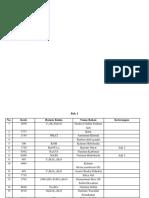 Daftar Bahan Kimia Analisis