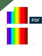 Absorbance vs Wavelengths