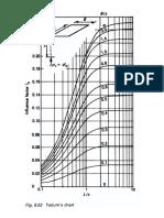Fadum's Chart