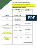 Nombres Tradicionales en La Formulación Inorgánica