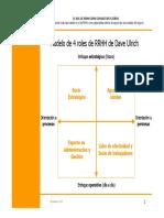 Modelo de 4 Roles de RRHH_Dave_ulrich
