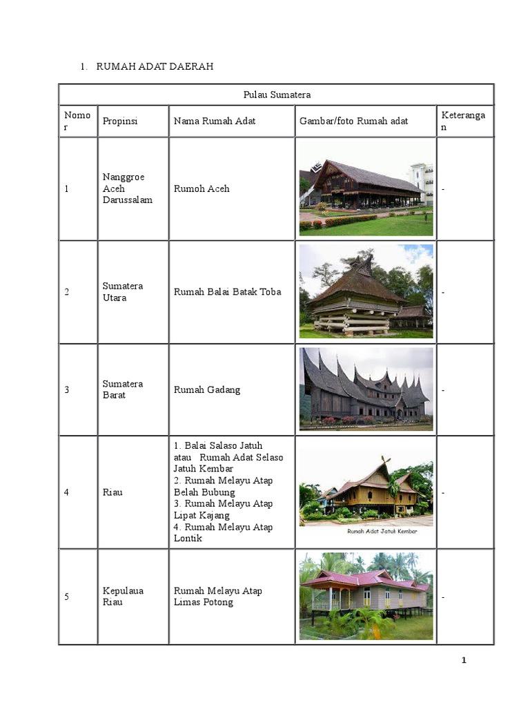 8600 Koleksi Gambar Rumah Adat Aceh Animasi HD Terbaru