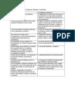 Cuadro Comparativo de La Investigación Cualitativa, Cuantitativa, Diagnostica, Descriptiva y Eplicativa