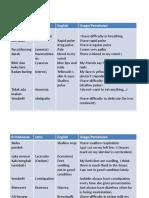 10 English Materiials for Presentation1