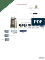Red de Comunicación Subestación