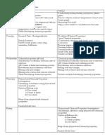 chemical properties week plan