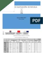 IES+Rayuela+-+Cuadro+resumen+de+criterios+de+calificación.pdf