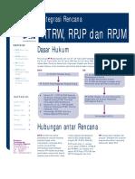 Integrasi Rencana RTRW, RPJP, Dan RPJM