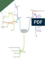second draft mindmap