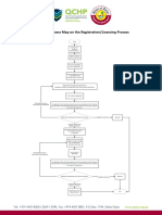 Overview Process Map on the Healthcare Practitioners Registration-Licensing Process
