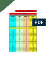 Tabela Fator K