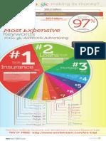 most-expensive-keywords.pdf