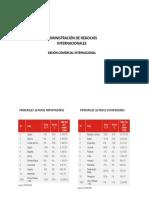 Principales Paises Exportadores