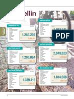 Indice Costos Medellin