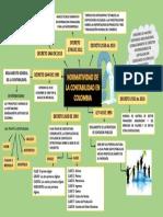 mapa mental normatividad en Colombia