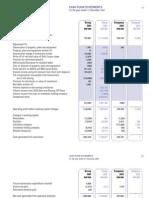 PLUS 2003 Annual Report - Cash flow statement