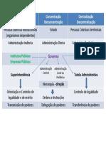 Organização Administrativa - resumo