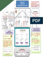 MAPA MENTAL FUNÇÃO AFIM.pdf