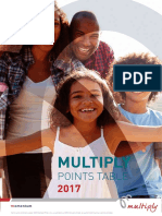 Multiply+Premier+Points+Guide+for+2017