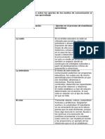 Cuadro Comparativo Sobre Los Aportes de Los Medios de Comunicación Al Proceso de Enseñanza Aprendizaje