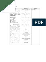 C. Analisa Data DHF