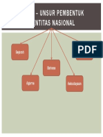 Unsur – Unsur Pembentuk Identitas Nasional