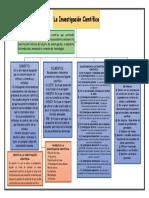 Mapa Conceptual de La Investigacion Cientifica