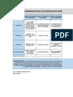Análisis de Modelos Comparativos de Aprendizaje