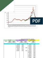 Chart in Perkembangan Harga Batubara
