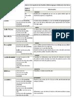 Plano de Estudo Das PGs e Da Sequência Das Famílias Silábicas 2ºano