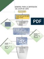 Proceso General Para La Obtención de Licor de Café