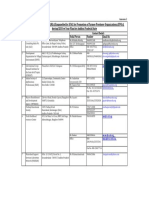 List of Empanelled RIs Andhra Pradesh State