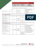 Ch13_Table1_Antihyperglycemic_agents_type_2_nov-2016.pdf