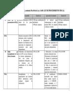 Cuadro de Infraciones y Sanciones Ley 11683