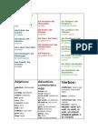 Wortschatz 9.Klasse Modul1.Docx (2)