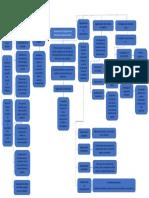 Mapa Conceptual de Segmentos