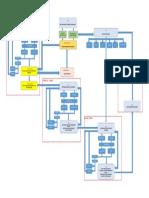 BIM and Coordination Flow Chart