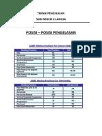 PW 1 POSISI PENGELASAN.docx