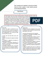 Fuandamentos EstructuraDel Curriculo Tarea 4
