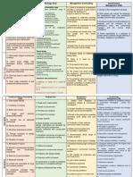 Project Procurement Methods (Autosaved).docx