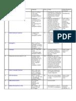 Consultant List Bangalore  Staffing Recruiter Resume